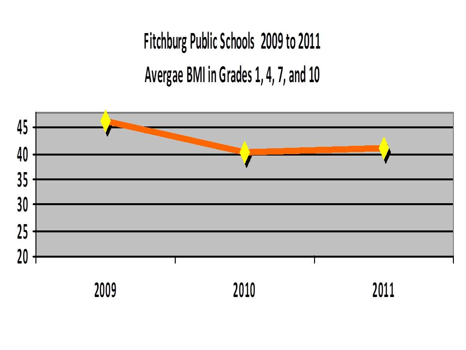 Fitchburg Youth BMI Chart